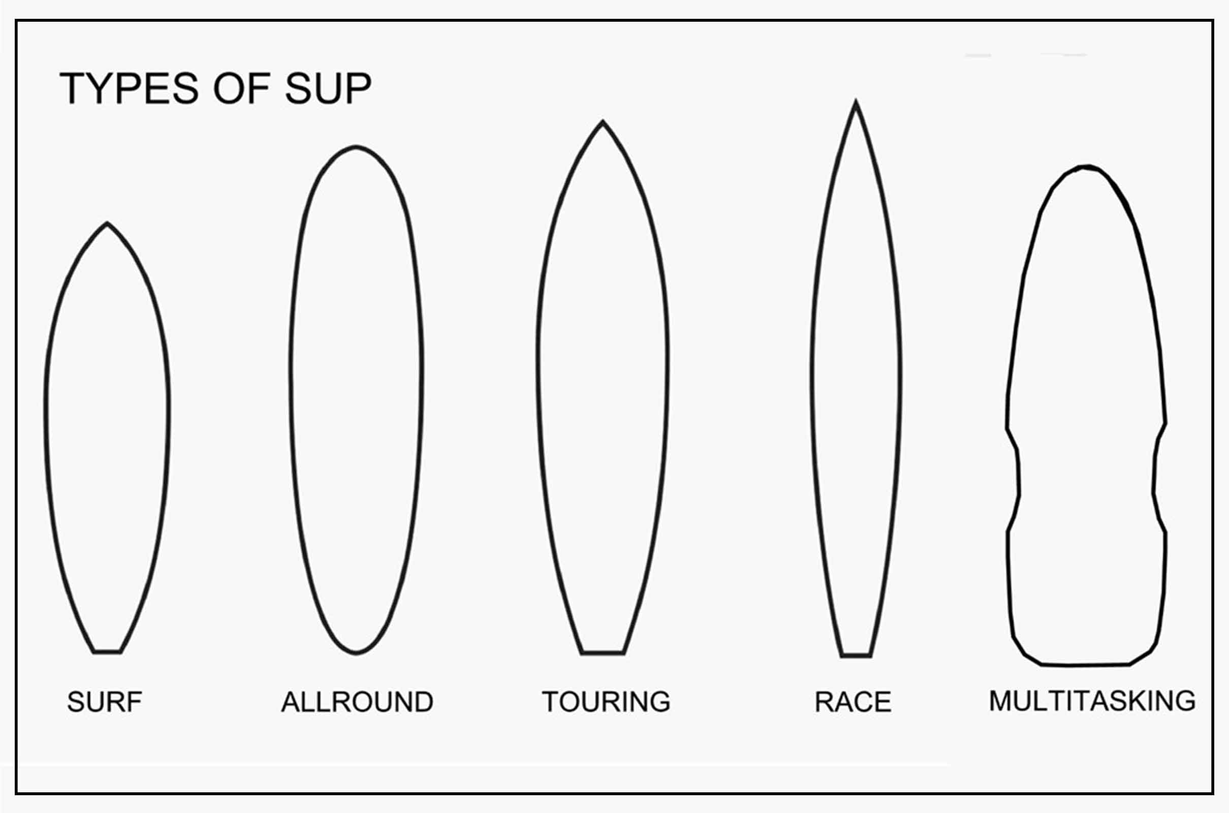 STAND UP PADDLING-TIPOLOGIE SUP